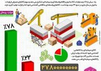 سهم کالاهای واسطهای و سرمایهای از واردات +اینفوگرافیک
