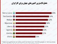 خطرناکترین کشورها برای کارگران کدامند؟/ مردان بیشتر از زنان در مشاغل خود آسیب میبینند
