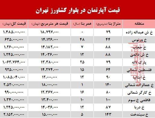 قیمت واحد مسکونی در بلوار کشاورز؟ +جدول