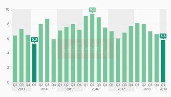 روند رشد اقتصادی هند طی ۷سال