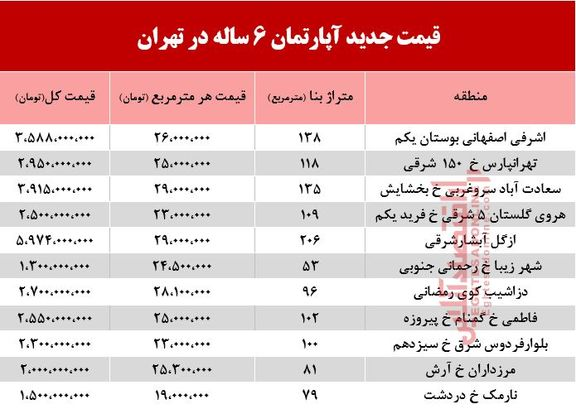 قیمت آپارتمانهای 6ساله در تهران +جدول