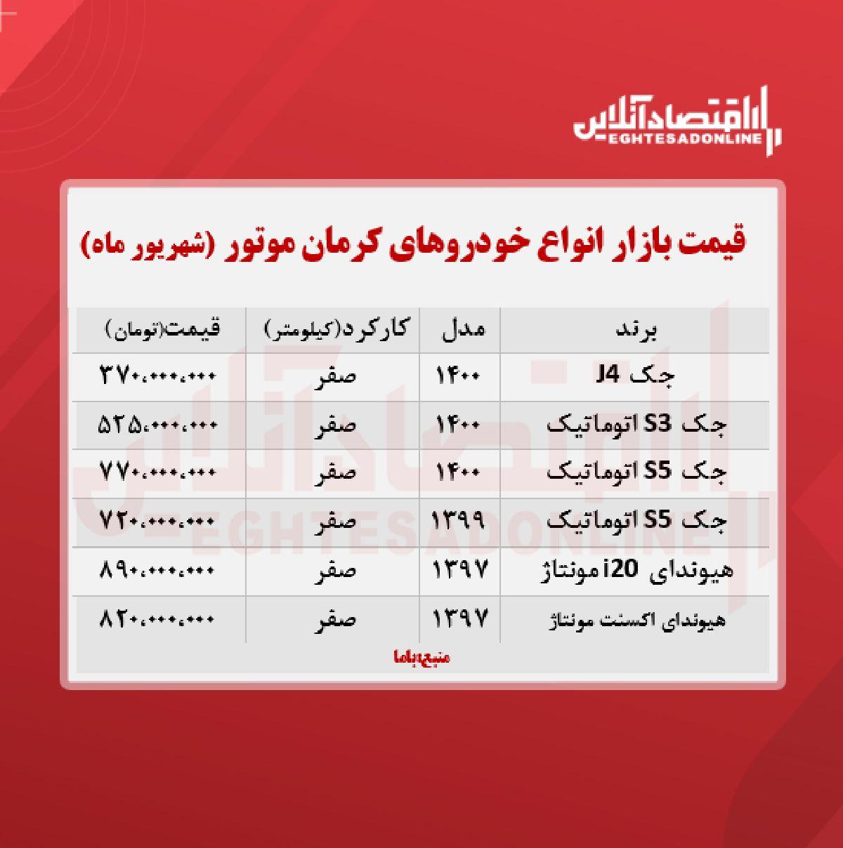 قیمت محصولات کرمان موتور امروز ۱۴۰۰/۶/۲۱