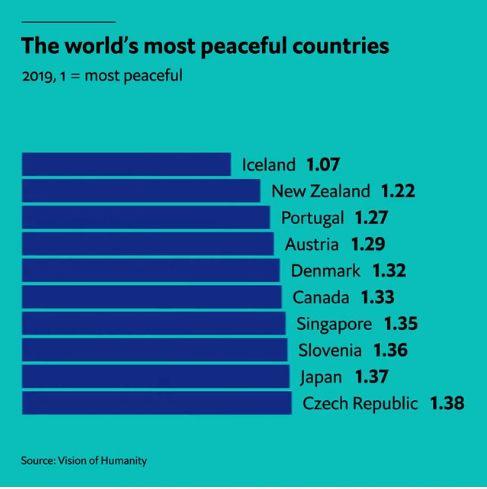 صلحطلبترین کشورهای جهان کدامند؟/ ایسلند در صدر لیست