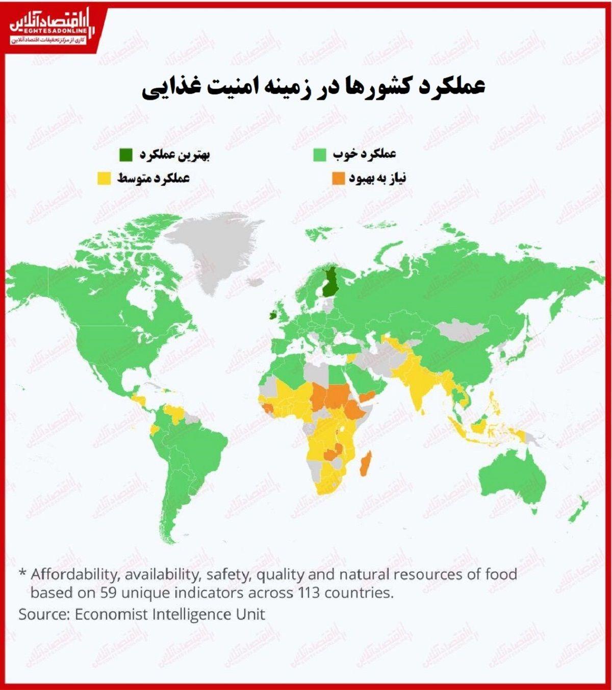 امنیت غذایی در کدام کشورها بالاتر است؟/ رنج قشر آسیبپذیر از تاثیر ویروس کرونا بر تامین مواد غذایی