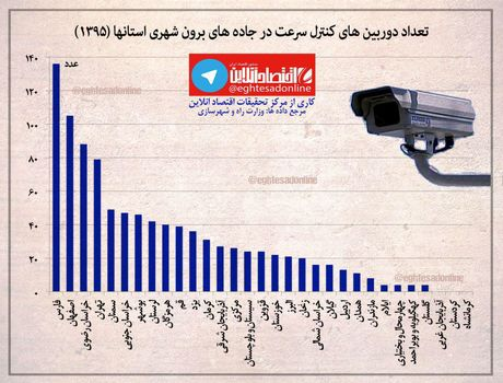 رتبه نخست استان فارس در تعداد دوربینهای جادهای +اینفوگرافیک