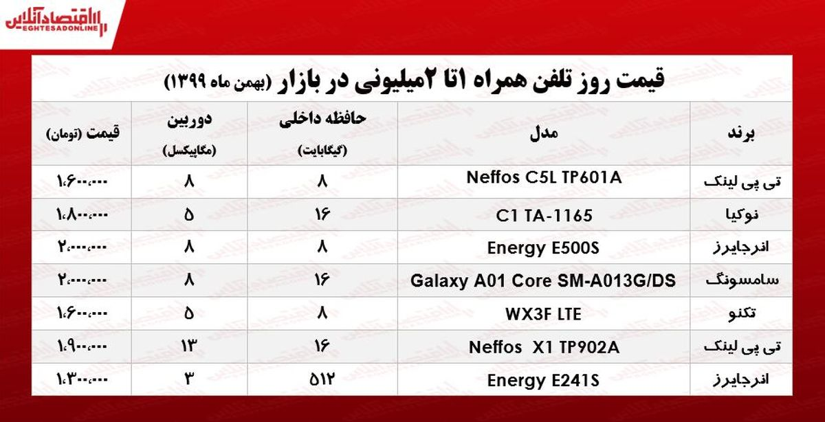 قیمت موبایل (محدوده ۲میلیون)/ ۵بهمن ۹۹