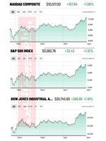 صعود بازارهای سهام ایالات متحده به رهبری سهام بانکها