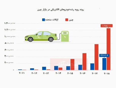 روند رو به رشد خودروهای الکتریکی در چین