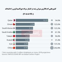 کدام کشورها مقصر افزایش  تولید گازهای گلخانهای هستند؟/ ایران در جایگاه هفتم جهان