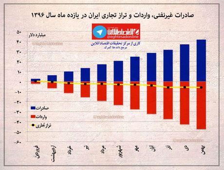 تراز تجاری ایران در ۱۱ماهه اول سال۹۶ +اینفوگرافیک