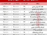مظنه اجارهبهای آپارتمان ۱۰۰ متری در تهران + جدول