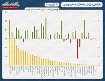 بازدهی و ارزش معاملات صنایع بورسی ۹شهریور ۹۸