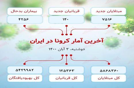 آخرین آمار کرونا در ایران (۱۴۰۰/۸/۳)
