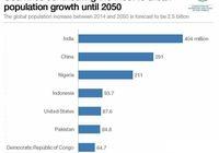 آینده شهرنشینی در سال ۲۰۵۰