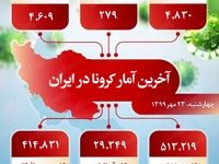 آخرین آمار کرونا در ایران (۹۹/۷/۲۳)