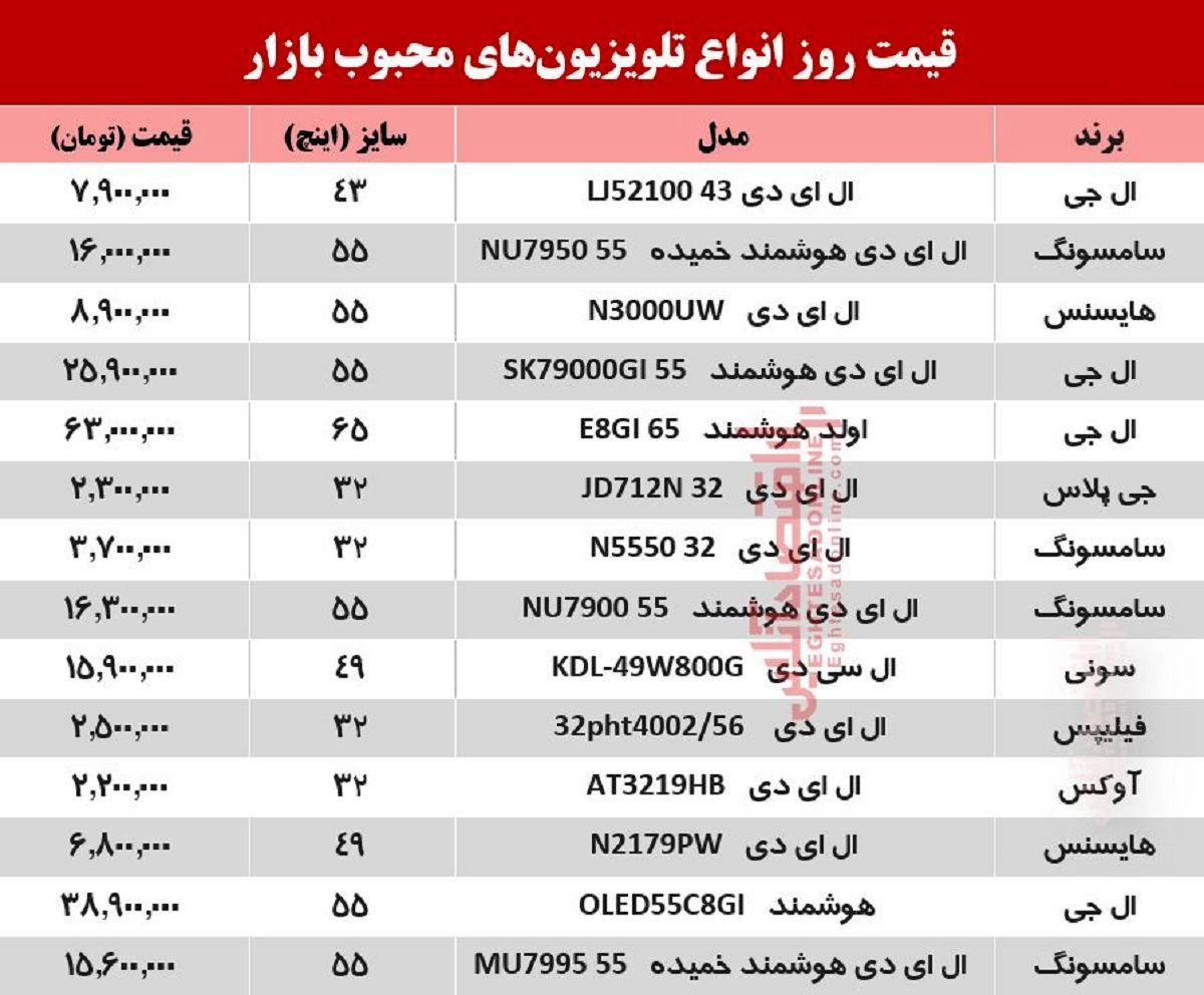 تلویزیونهای محبوب بازار چند؟ +جدول