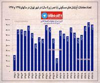 معاملات آپارتمان های مسکونی (با عمر زیر ۵ سال)در شهر تهران در سال های ۱۳۹۵تا ۱۳۹۶ +اینفوگرافیک