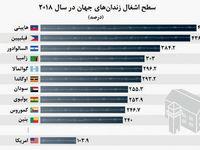 سطح اشغال زندانهای جهان در سال۲۰۱۸ +نمودار