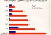 ارزش تجارت خارجی ایران و «عربستان، امارات و کویت» با اتحادیه اروپا و کشورهای منتخب (۲۰۱۷ میلادی) +اینفوگرافیک