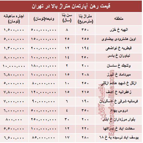 قیمت رهن آپارتمان متراژ بالا در تهران + جدول