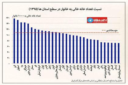 نسبت خانه خالی به خانوار در سطح استانها +اینفو گرافیک