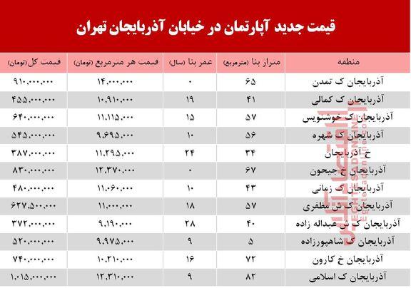قیمت روز آپارتمان در خیابان آذربایجان تهران +جدول