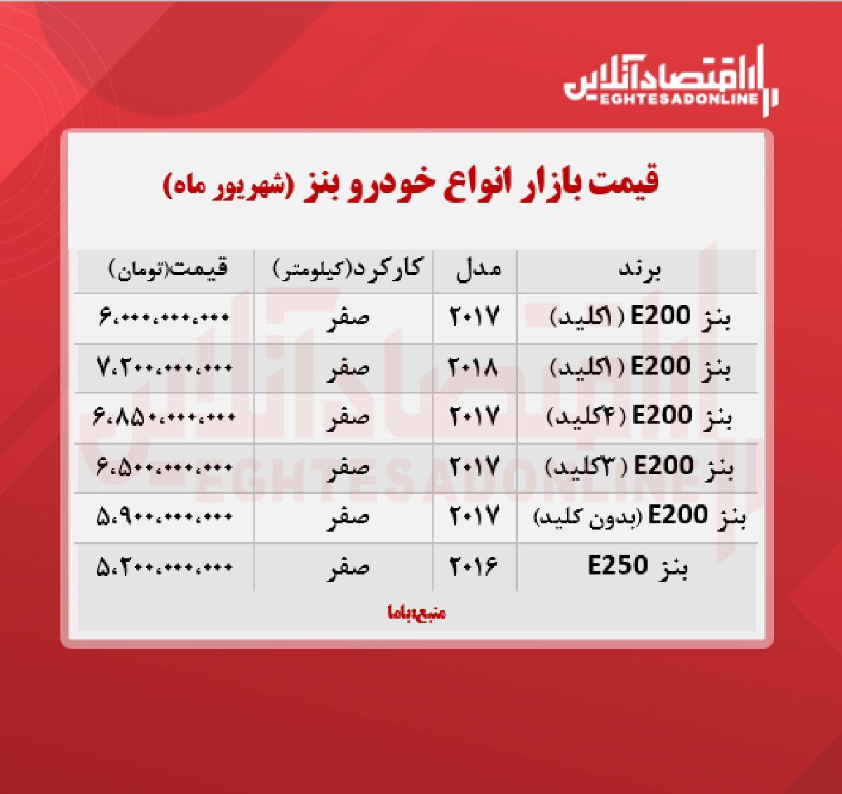 قیمت جدید انواع بنز در ایران + جدول