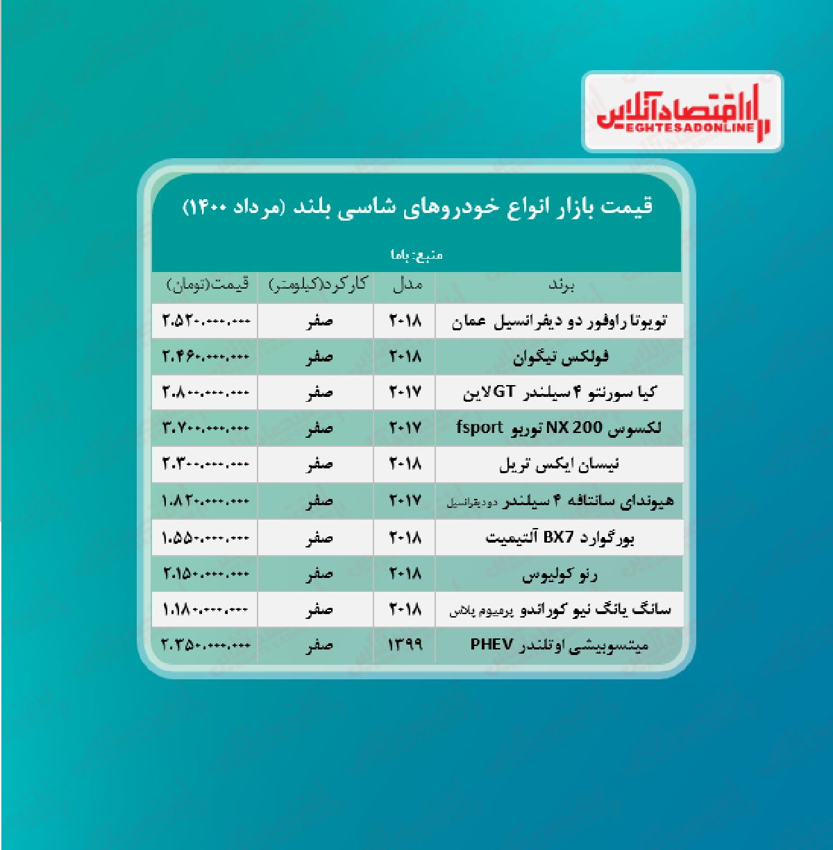قیمت روز خودروهای شاسی بلند + جدول