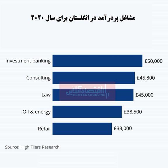 مشاغل پردرآمد در انگلستان کدامند؟/  بانکداری سرمایهگذاری؛ در صدر لیست