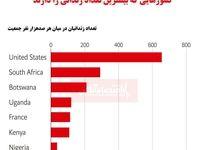 کشورهایی که بیشترین تعداد زندانی را دارد