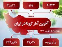 جدیدترین آمار کرونا در ایران