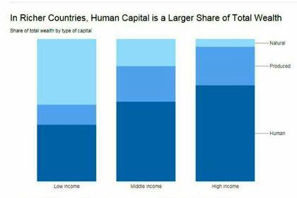 درآمد کشورهای ثروتمند از کجا تامین میشود؟ +اینفوگرافیک