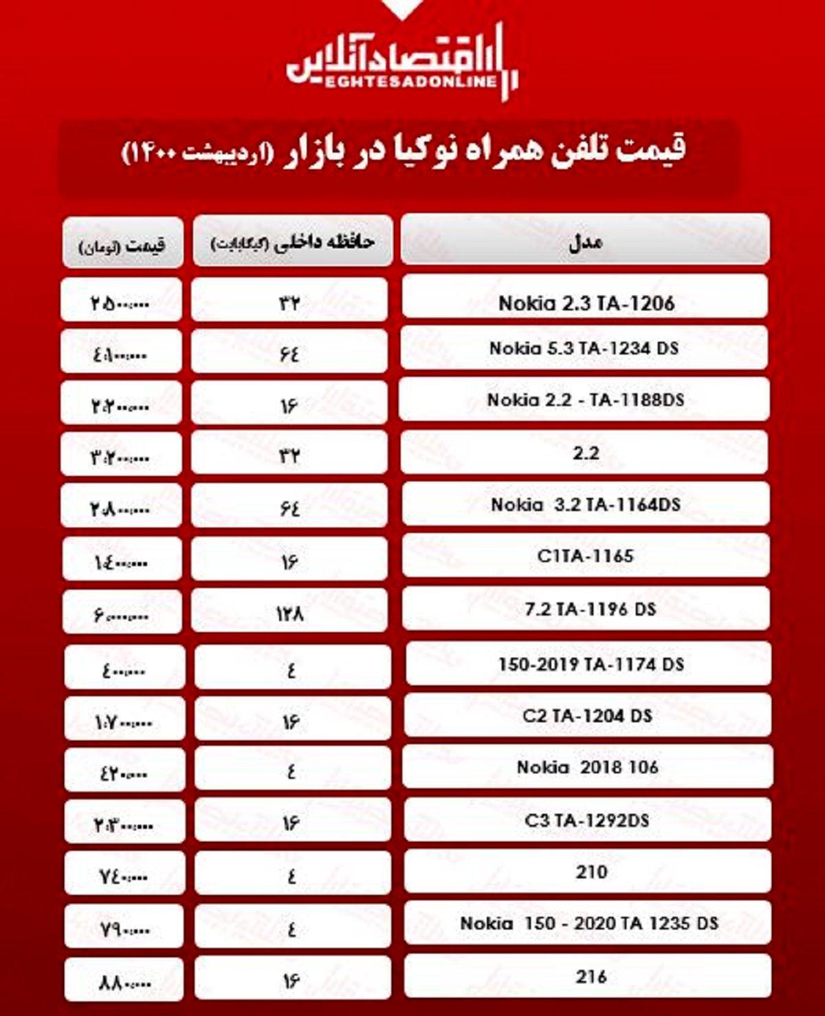 قیمت گوشی نوکیا در بازار / ۲اردیبهشت