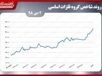 عبور شاخص گروه فلزات اساسی بورس تهران  از مرز ٢٣٤ هزار واحدی