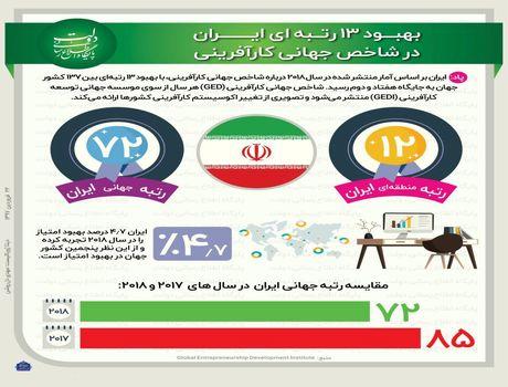 بهبود رتبه ایران در شاخص جهانی کارآفرینی +اینفوگرافیک