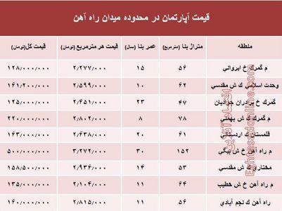 قیمت آپارتمان در میدان راه آهن تهران؟ +جدول