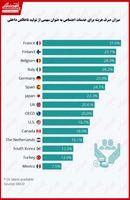 کدام کشورها بیشترین هزینه را صرف مسائل اجتماعی میکنند؟/ اهمیت اندک خدمات اجتماعی در مکزیک