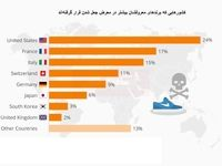 برند کدام کشورها بیشتر در معرض جعل قرار دارد؟