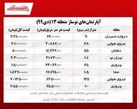 آپارتمانهای نوساز منطقه۱۳ تهران چند؟