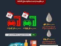 وضعیت مصرف بنزین در کشور +اینفوگرافیک