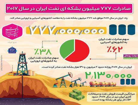 صادرات ۷۷۷ میلیون بشکه نفت در ۲۰۱۷ +اینفوگرافیک