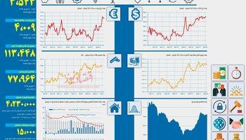کدام بازار رونق بیشتری داشت؟ +اینفوگرافیک