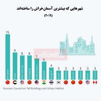 کدام شهرهای جهان بیشترین آسمانخراشها را بنا میکنند؟/ چین در صدر است