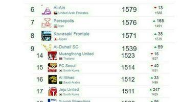 جدیدترین ردهبندی باشگاههای برتر جهان اعلام شد