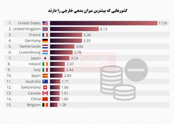 کدام کشورها بیشترین میزان بدهی خارجی را دارند؟