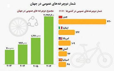 شمار دوچرخههای عمومی در کشورهای مختلف