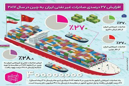 افزایش صادرات غیرنفتی ایران به چین در سال۲۰۱۷ +اینفوگرافیک