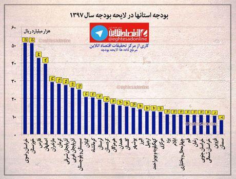 سهم استانهای مختلف از بودجه ۹۷ +اینفوگرافیک