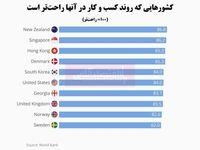 کسب و کار در کدام کشورها راحتتر است؟