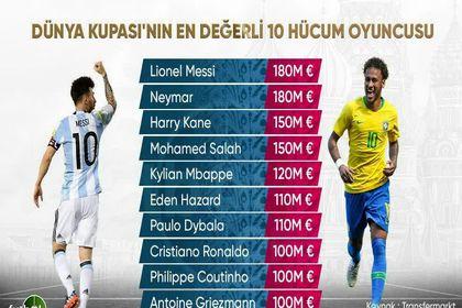 گرانقیمتترین مهاجمان جام جهانی +اینفوگرافیک